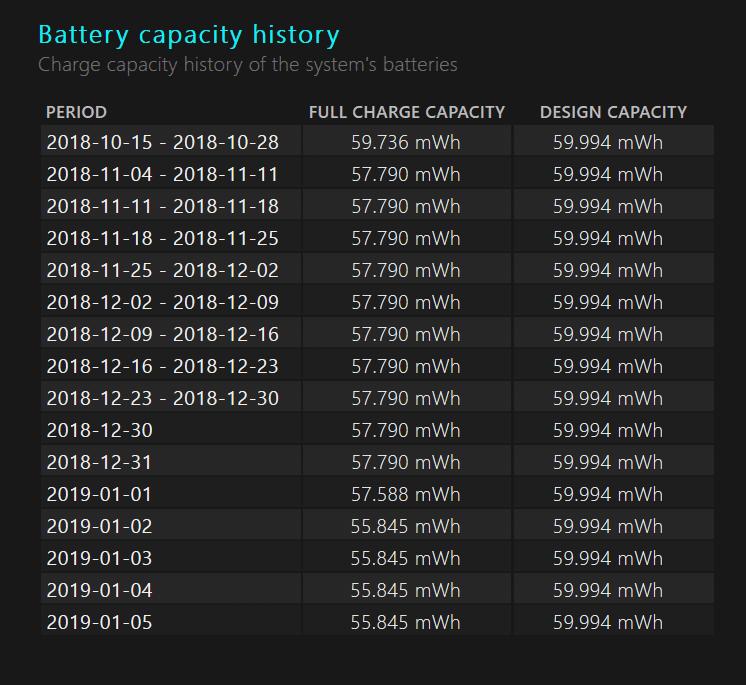 Entwicklung der Batteriekapazität im Zeitverlauf