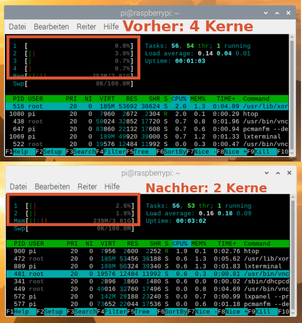 Htop auf Raspberry Pi mit 4 vs 2 aktiven Kernen