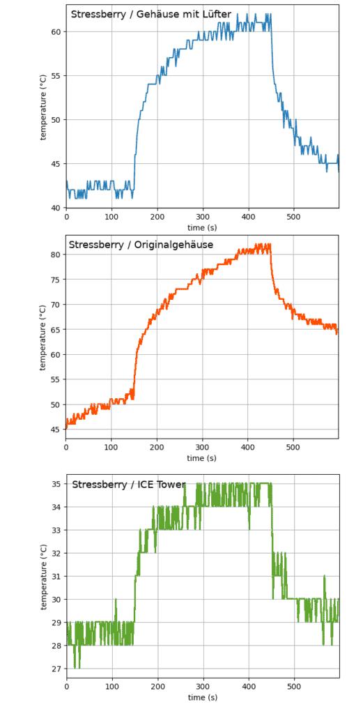 Temperaturentwicklung beim Stressberry Test