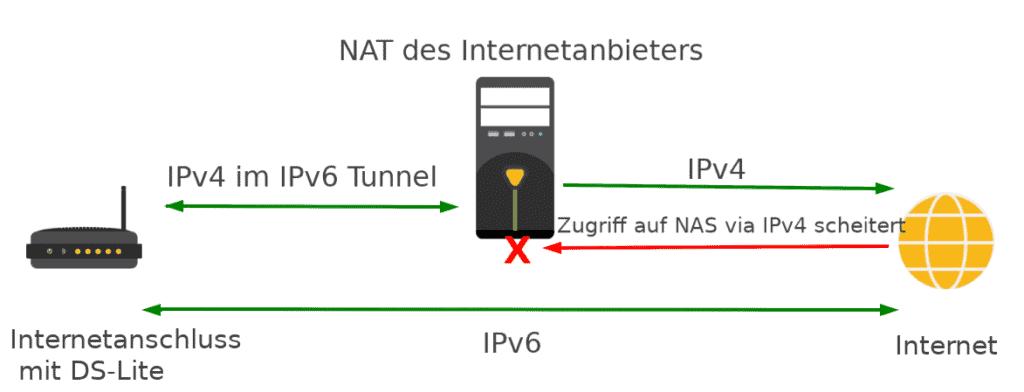 Funktion DS-Lite