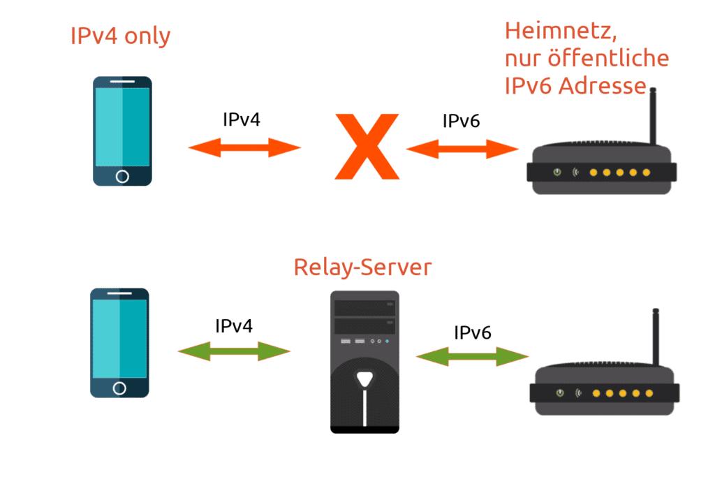 IPv4 IPV6 Relay Server