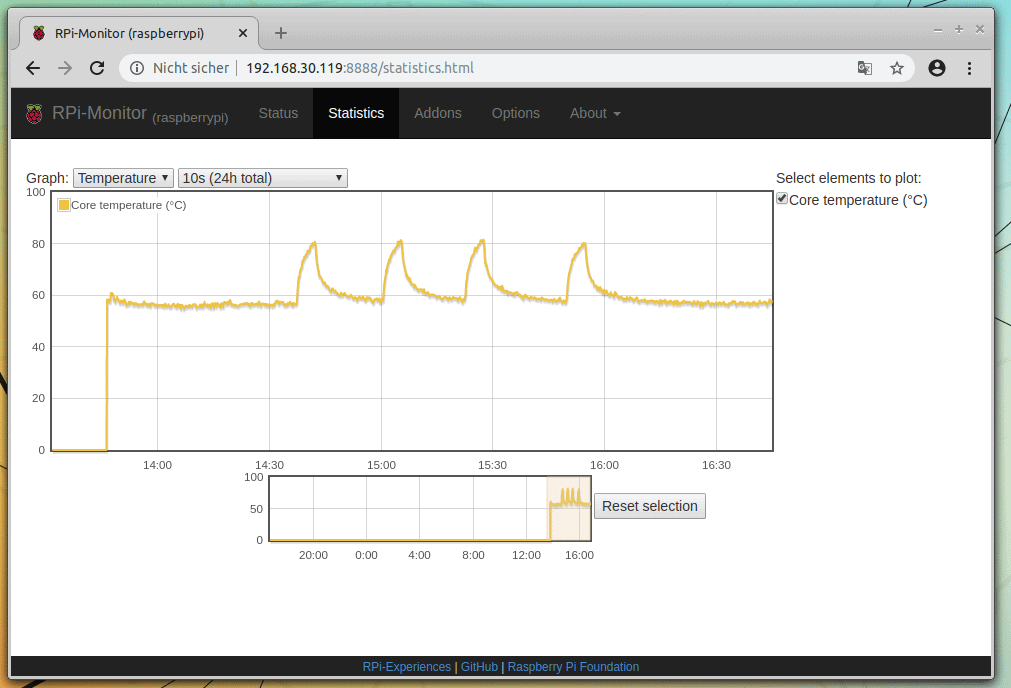 RPI-Monitor Statistics
